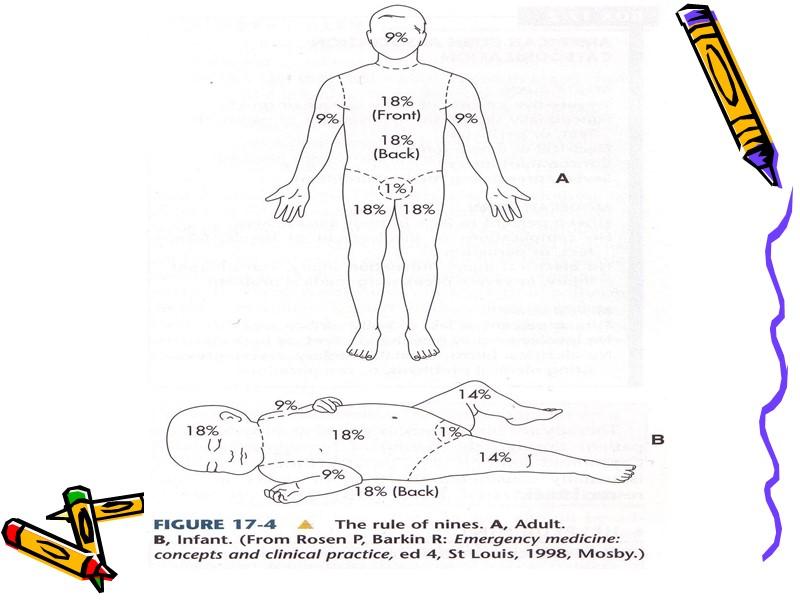 Обморок - кратковременная потеря сознания.   бледность кожи появляться слабый пульс отсутствие сознания