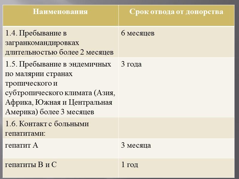 2.7. Сердечно - сосудистые заболевания:  - гипертоническая болезнь II - III ст.