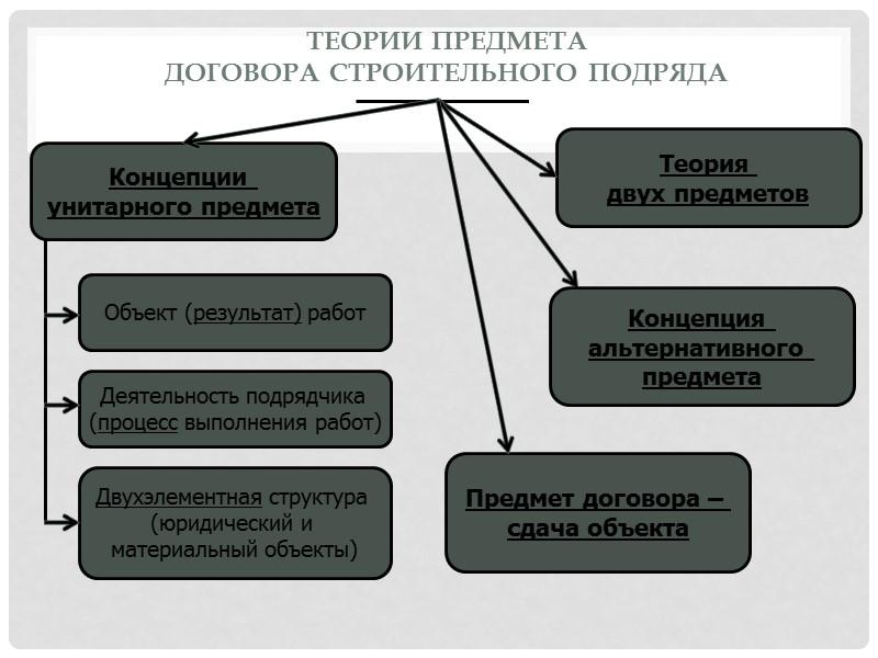споры о соотношении предмета и объекта договора