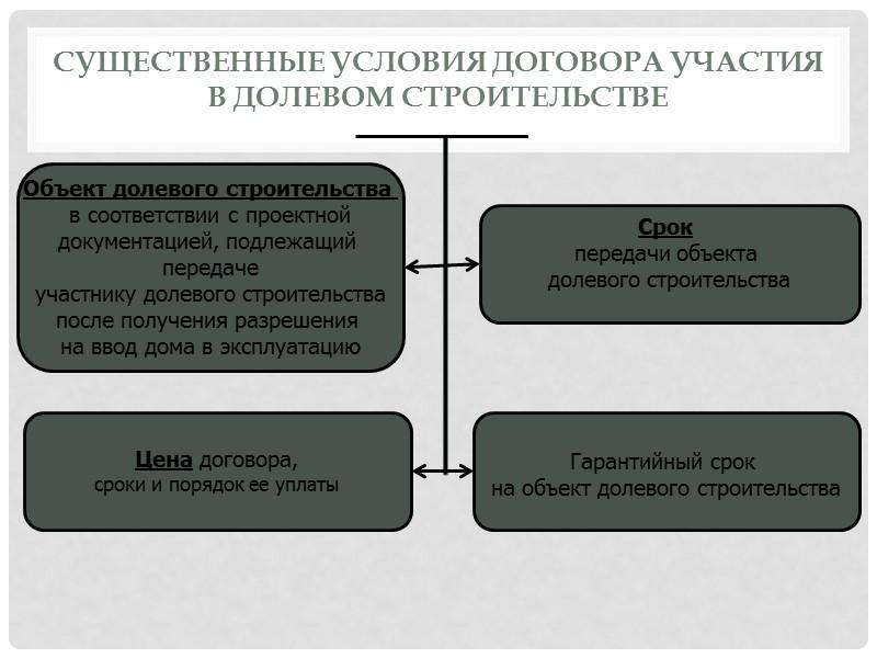 зеркале существенные условия договора инвестиционного строительства могу пожертвовать
