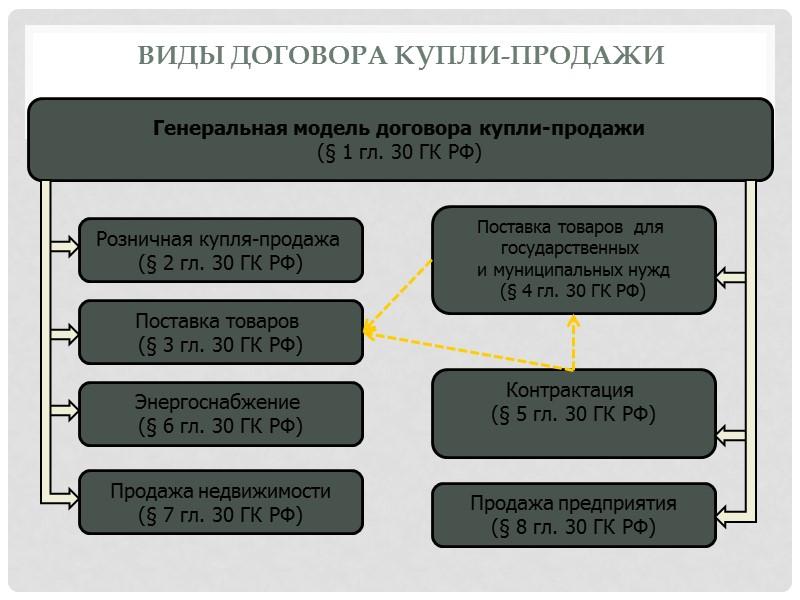 классификация договоров купли-продажи недвижимости Нет, сказал