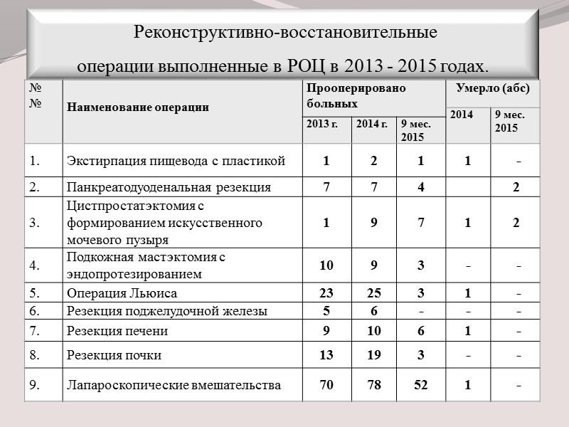 Показатели работы  Республиканского онкологического центра им. проф. Г.В.Бондаря