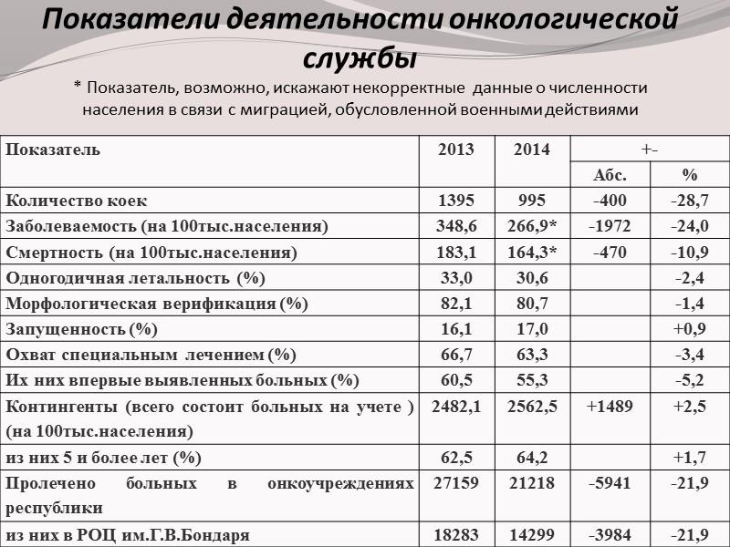 Число   госпитализаций   больных  за 2010-2014г.г. Количество  пролеченных
