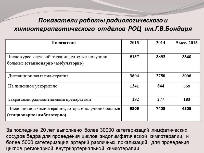 Выполнено операций Динамика послеоперационной летальности  в 2010-2014г.г.(%)