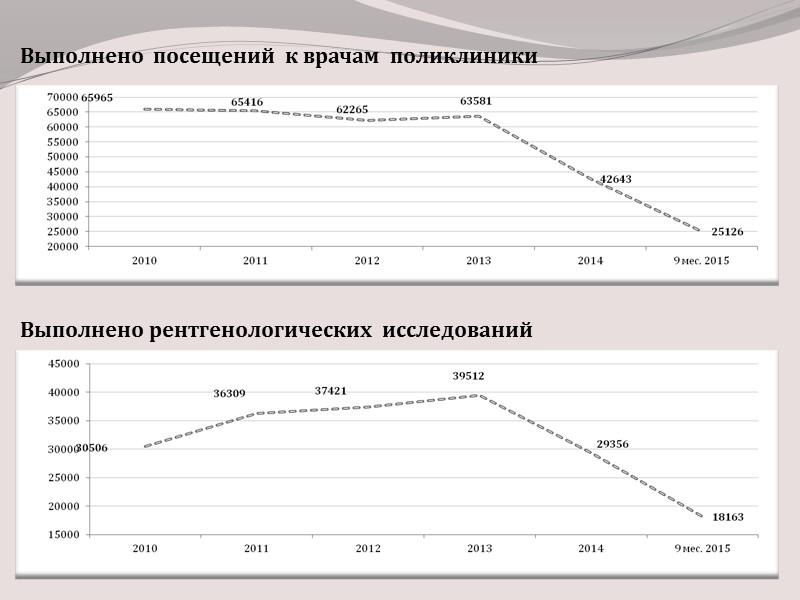 Реконструктивно-восстановительные  операции выполненные в РОЦ в 2013 - 2015 годах.