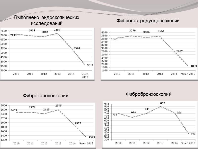 Снизилась хирургическая активность, как при расчете на число прооперированных больных с 46,6% до 35,6%,