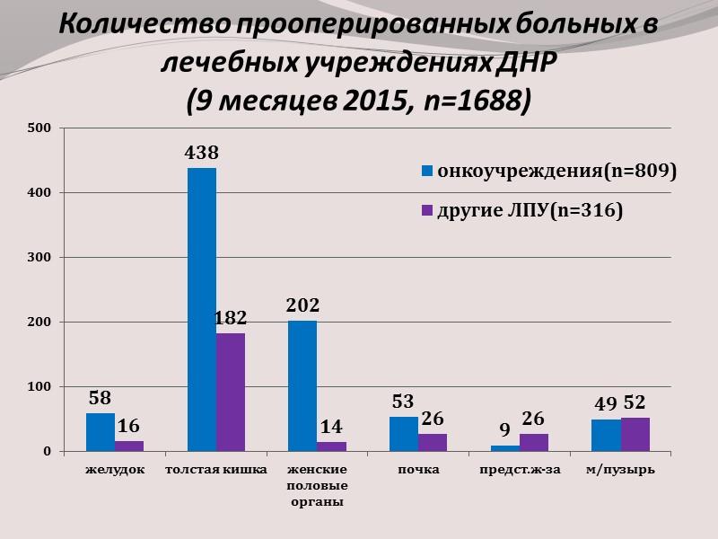 Заболеваемость злокачественными новообразованиями населения Донецкой области и  ДНР в 2014 г ( на