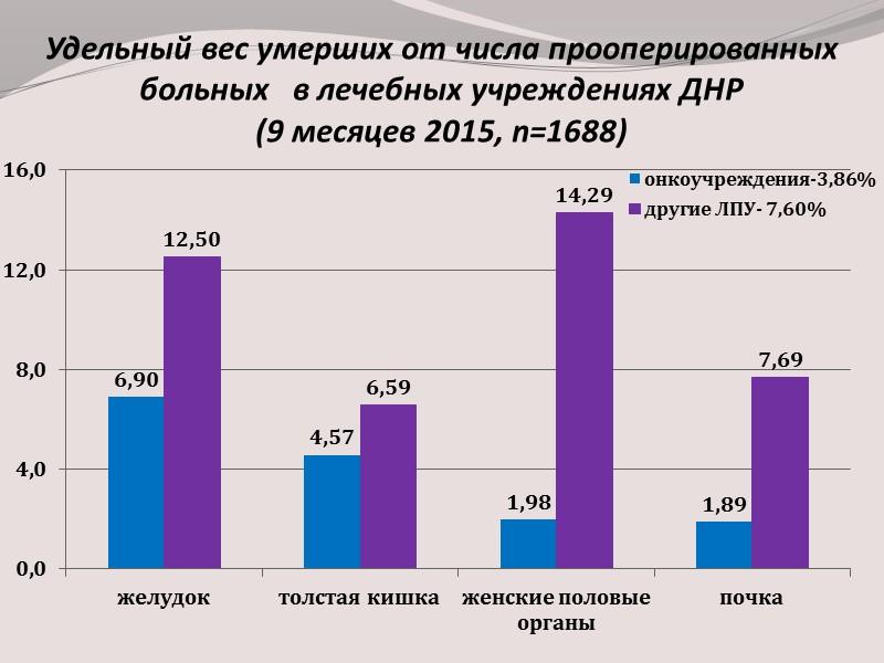 Структура заболеваемости злокачественными новообразованиями у  мужчин  Донецкой области в 2013г.  и