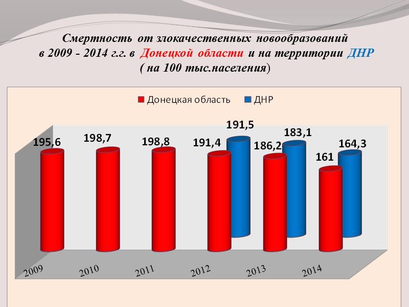 Структура заболеваемости ЗН у  женщин  Донецкой области в 2013г. и ДНР в
