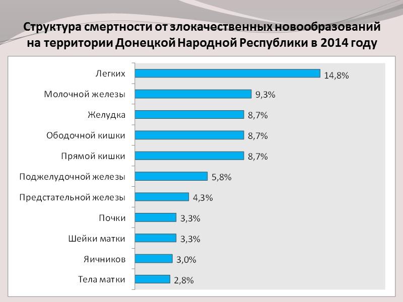 Удельный вес морфологически подтвержденных диагнозов злокачественных новообразований в Донецкой области  в 2009-2014 г.г.