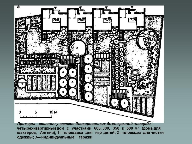 Планировка    приусадебных участков и размещение хозяйственных построек