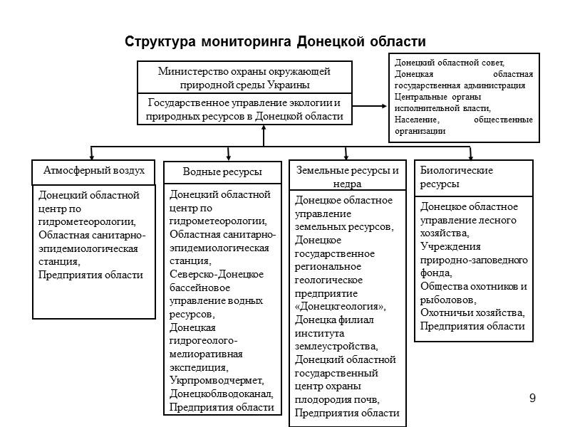 19 Предложения для центральных органов власти 1. Внедрение интегрированных разрешений предприятиям на выбросы, сбросы