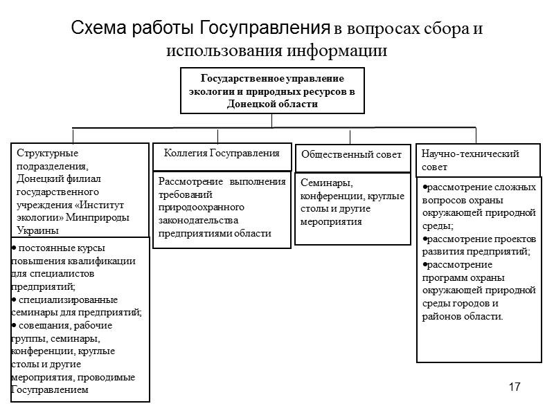 9 Структура мониторинга Донецкой области Государственное управление экологии и природных ресурсов в Донецкой области