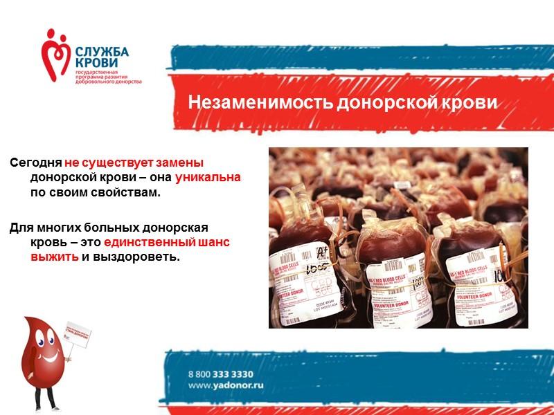 Что происходит с донорством  в России?  НЕХВАТКА  ДОНОРОВ  Сегодня в