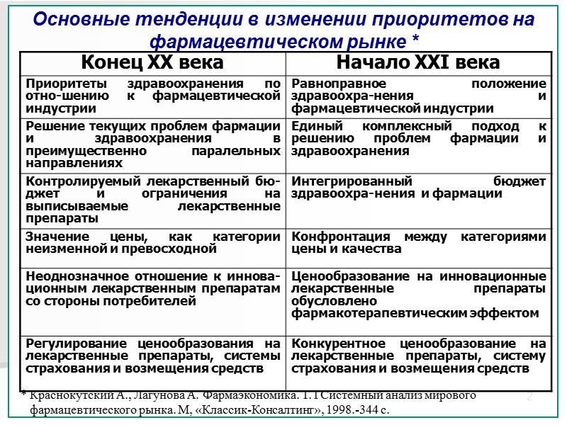 2. Методы государственного регулирования системы цен на лекарственные средства в странах Европы 12