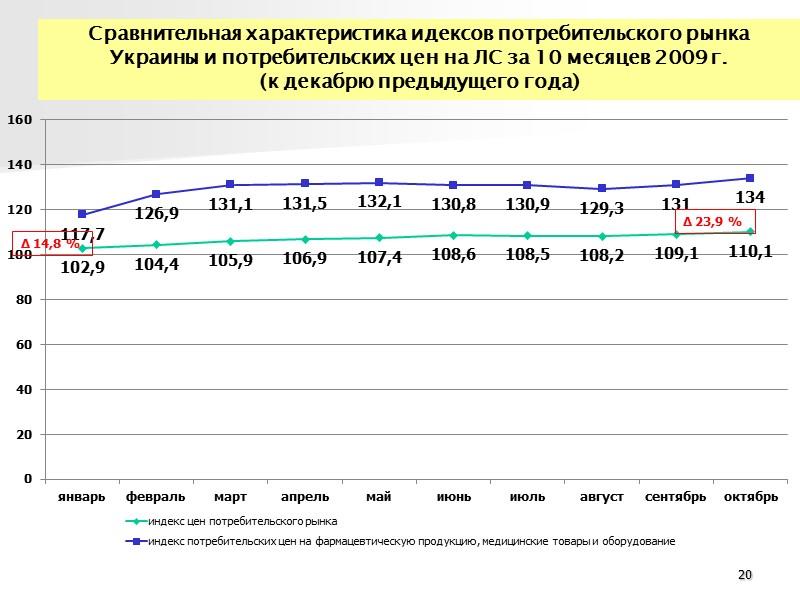 Основные методы государственного регулирования цен  на лекарственные средства в Украине и за рубежом