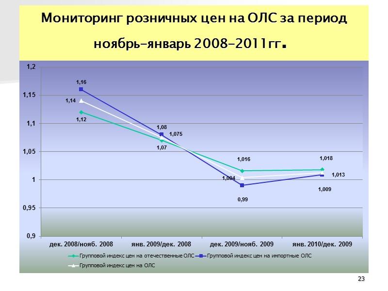 Сравнительный анализ закупочных и розничных цен из группы низкостоимостных ЛС  (в соответствии с