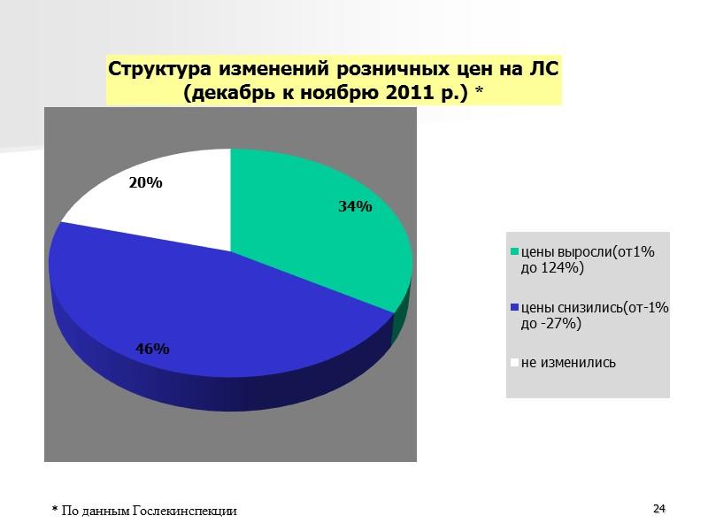 Сравнительный анализ закупочных и розничных цен из группы высокостоимостных ЛС (в соответствии с европейскими