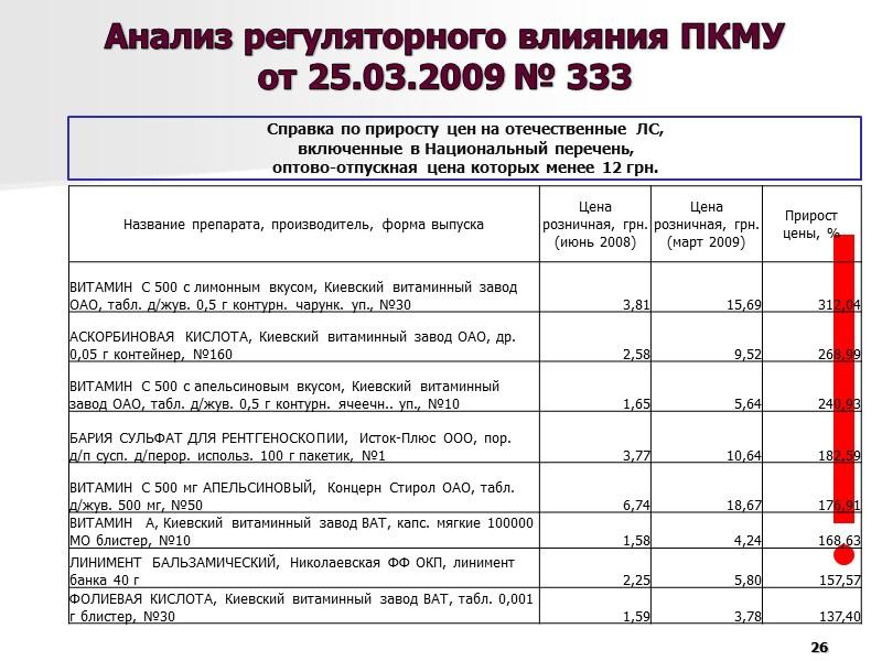 3. Проблемы государственного  регулирования системы цен на лекарственные средства в Украине  19