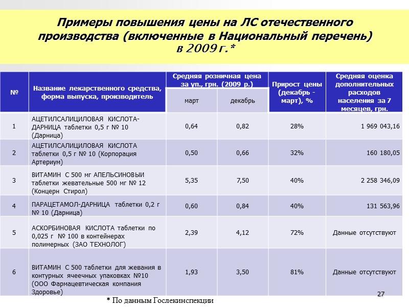 20 Сравнительная характеристика идексов потребительского рынка Украины и потребительских цен на ЛС за 10