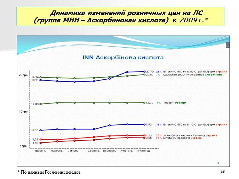 Мониторинг закупочных цен на ОЛС за период ноябрь-январь 2008-2011гг.   21