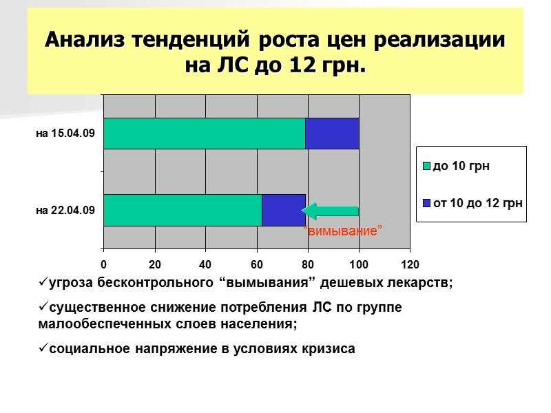 22 * По данным Гослекинспекции