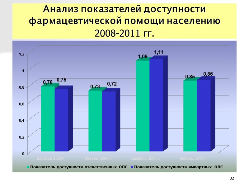 Анализ регуляторного влияния ПКМУ  от 25.03.2009 № 333 Справка по приросту цен на