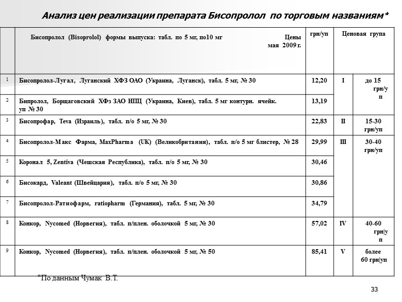 Примеры повышения цены на ЛС отечественного  производства (включенные в Национальный перечень)  в