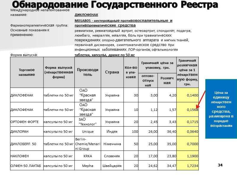 28 Динамика изменений розничных цен на ЛС (группа МНН – Аскорбиновая кислота)  в