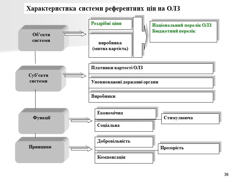 30 Этапы и содержание мониторинга системы цен на ОЛС  (методические рекомендации зарегистрированы как