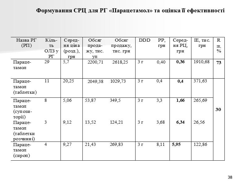 Анализ показателей доступности фармацевтической помощи населению 2008-2011 гг. 32