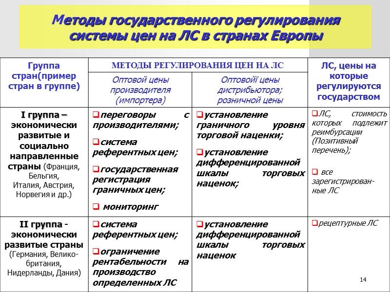 Установление предельных торговых надбавок (наценок) на ЛС и ИМН на ЛС и ИМН, включенные