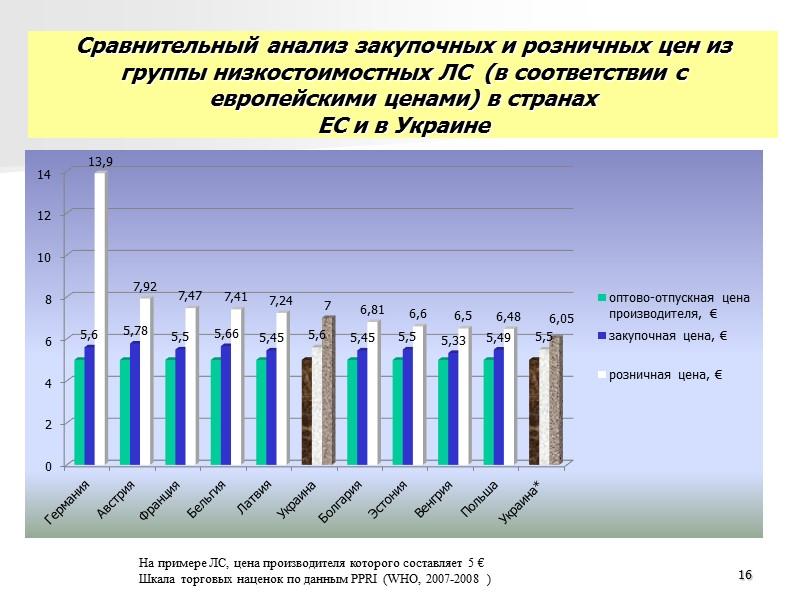 Анализ изменений механизма государственного регулирования ценообразования в фармации 8