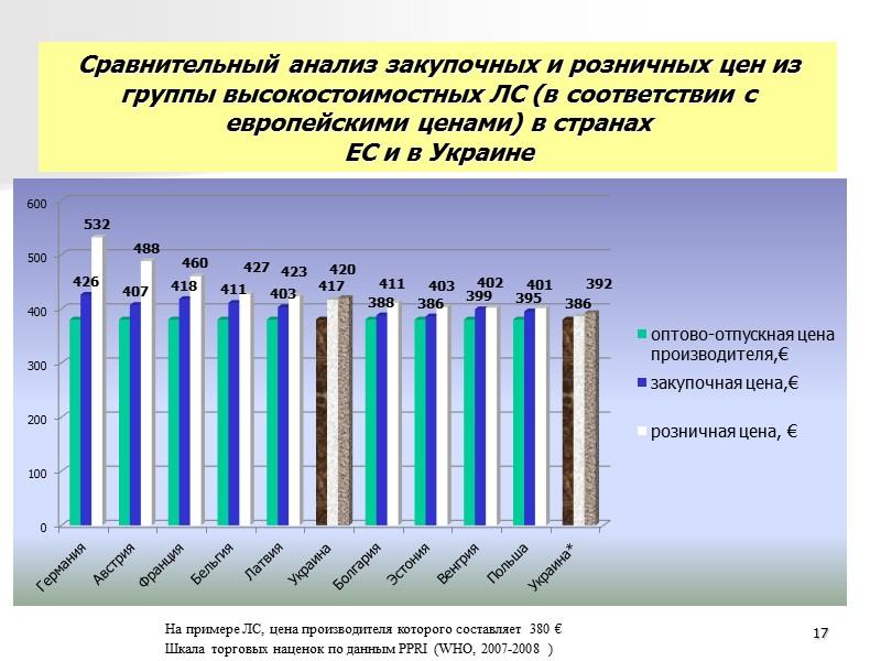 Анализ изменений механизма государственного регулирования ценообразования в фармации 9
