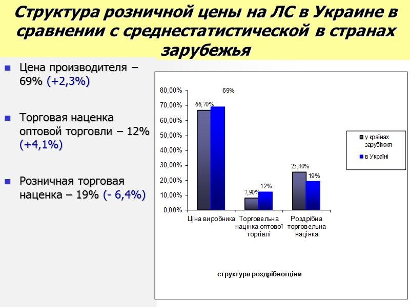 Примеры формирования розничных цен на основные ЛС, включенные в Национальный перчень  (ипортные ОЛС)