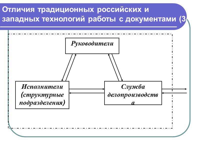 Потоки документов