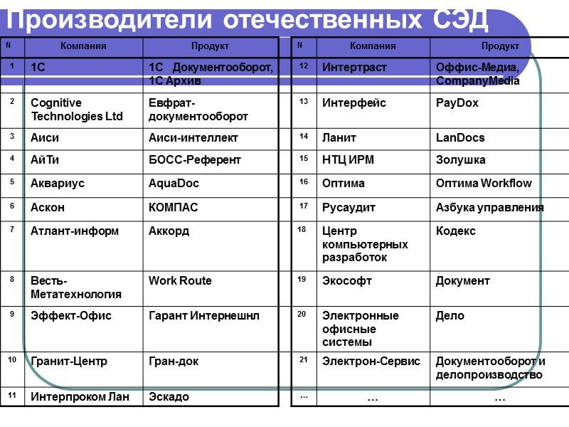 Зарубежные производители СЭД  Microsoft (Microsoft Exchange Server в комплекте с Microsoft Outlook. Microsoft