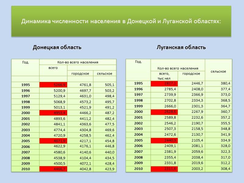 Основные показатели естественного прирост населения Донбасса в 2011г. (человек)  Коэффициент естественного прироста Донецкой