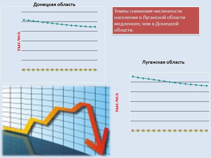 Средняя продолжительность жизни : 59-60 лет 71,5 лет В Донбассе – 65,3 лет По