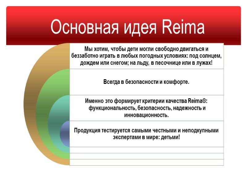 Изменения в категориях  продукции Reima®