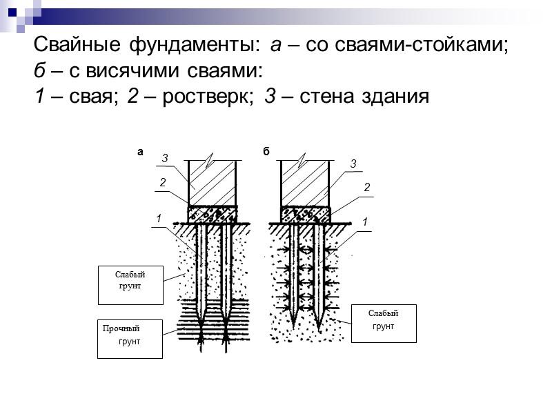 Основные виды скатных крыш: а – односкатная; б – двухскатная; в – четырехскатная вальмовая;