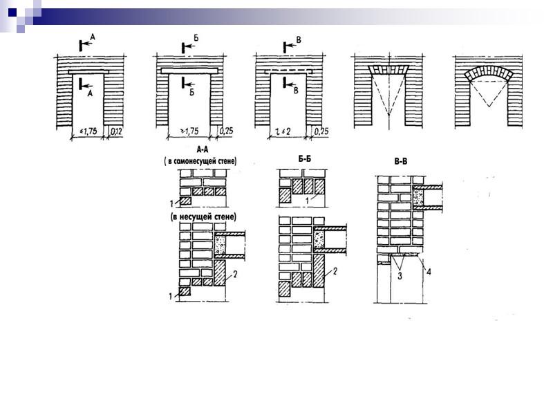 Номенклатура и габариты проемов в стенах и перегородках для внутренних деревянных дверей жилых, общественных