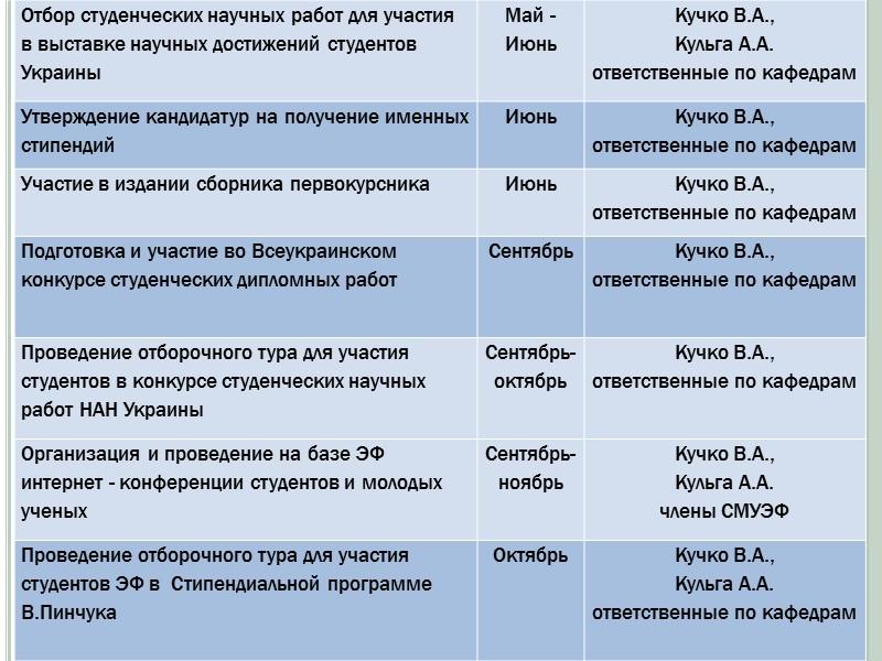 Матеріали конференцій:  Економіка, менеджмент, освіта в системі реформування агропромислового комплексу : матеріали Всеукр.