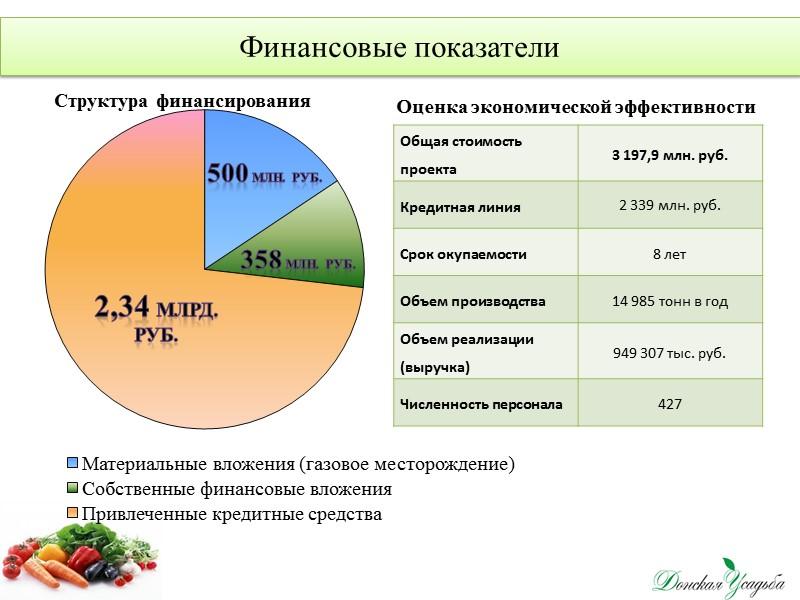 Описание продукта   Внедрение светокультуры огурца и томата, использование собственных энергоресурсов позволит получить: