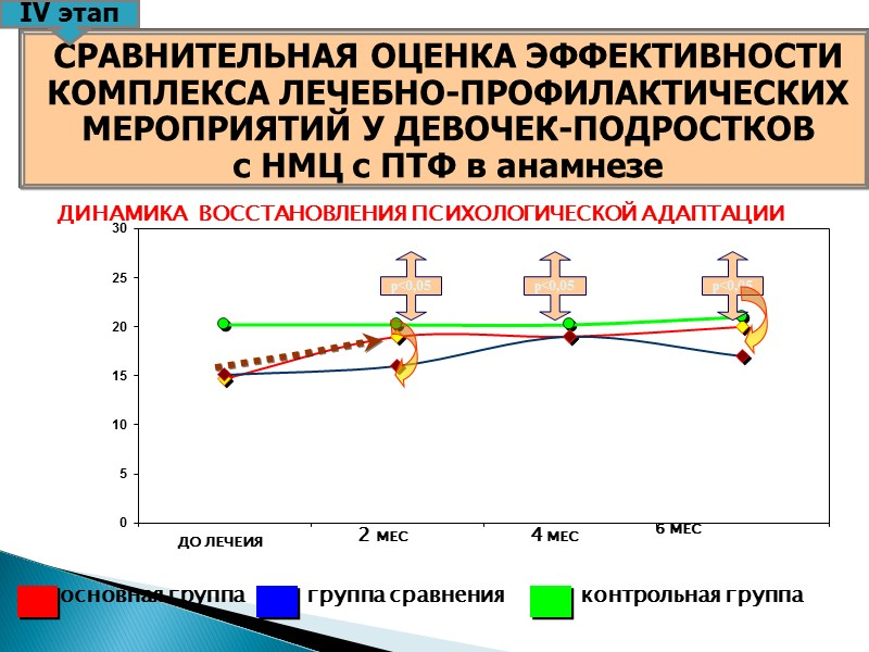 Коррекция НМЦ по типу ПМК с ПТФ проводилась поэтапно под контролем УЗИ  I