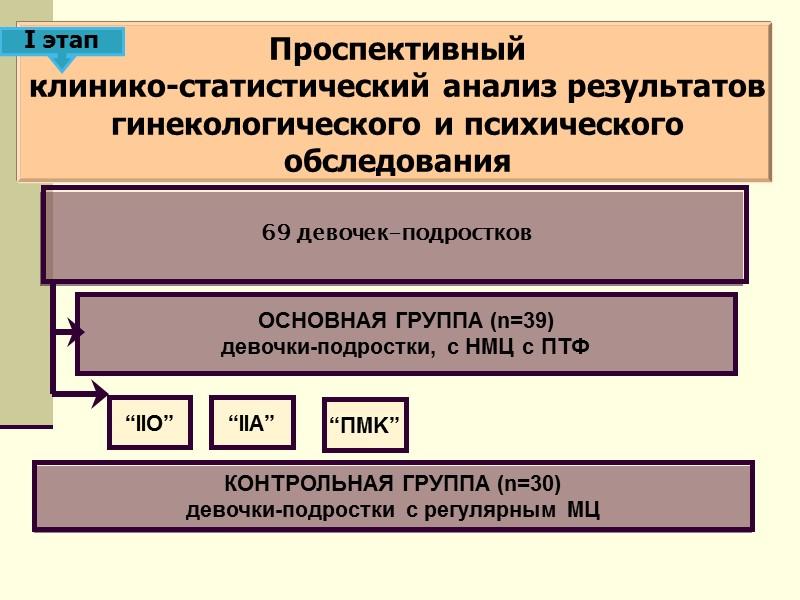 II этап при отсутствии положительной динамики - проведение гормональной коррекции: заместительной гормональной терапии или