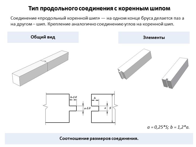 оо Тип соединения на прямоугольных шпонках