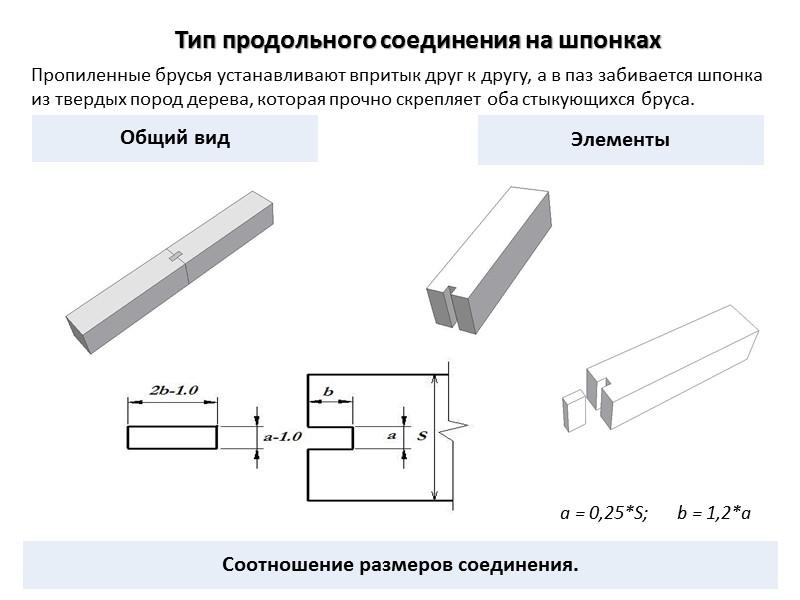 Тип углового соединения  с коренным шипом