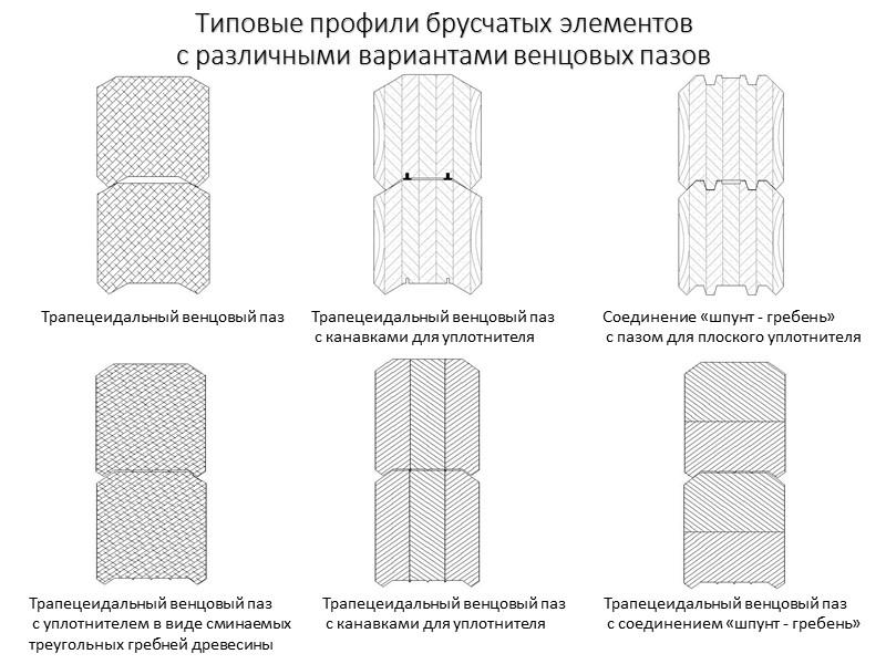 оо Тип соединения симметричным  трапециевидным шипом (открытым «сковороднем»)