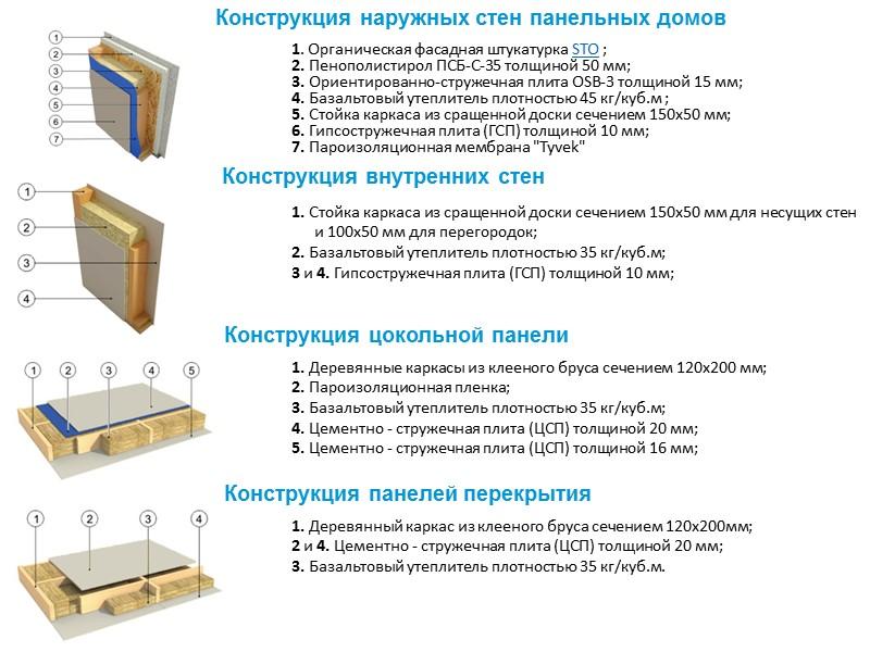 1. Дома из массивной древесины 1.1 Дома из цельной древесины Брус Профилированный брус Оцилиндрованное